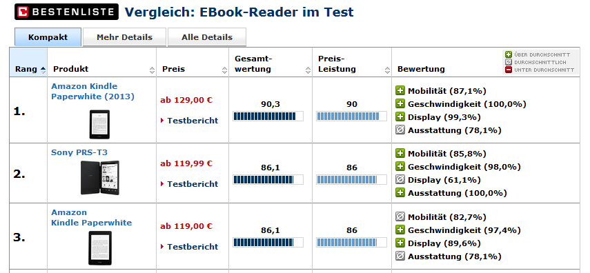 eBook Reader Test 2013